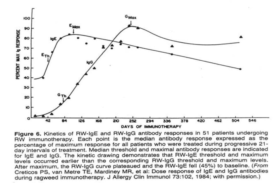 Figure 3. As allergen specific IgG antibody titers increase, symptoms decline.