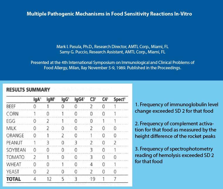 Figure 4. Multiple pathogenic mechanisms in food sensitivity reaction in vitro.
