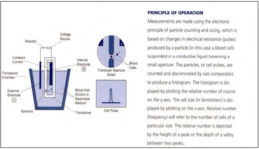 Figure 7 . The principle of operation behind the Alcat Test.