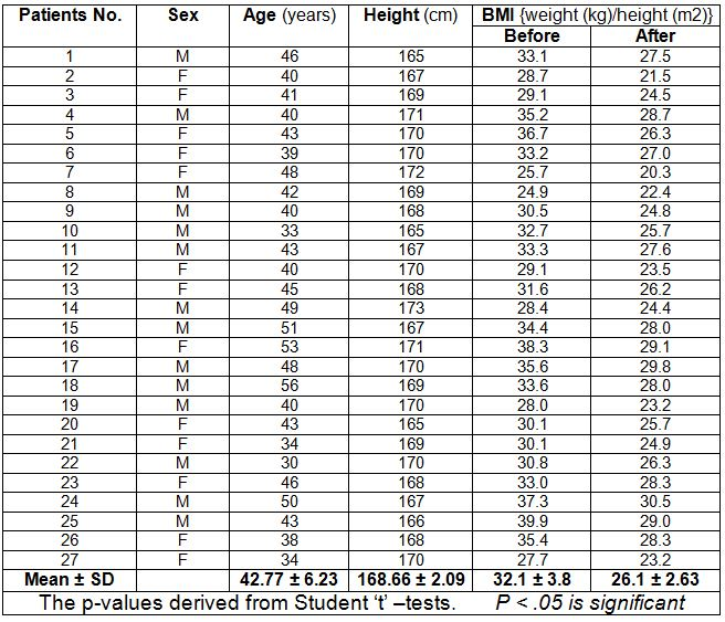 Table 5: The Body Mass Index of 27 patients before and after 12 weeks of following the Alcat Test diet plan