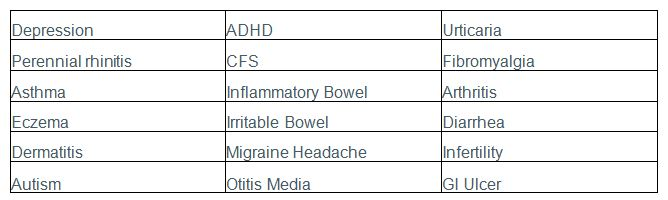 Table 1: Partial list of symptoms associated with food sensitivity