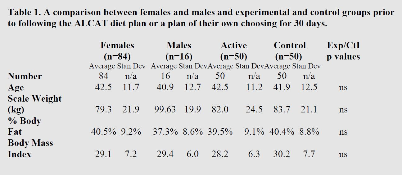 table of the comparison between females and males and experimental and control groups prior to following a diet plan
