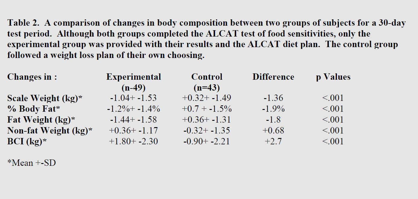 table of the comparison of changes in body composition between two groups of subjects for a 30-day test period