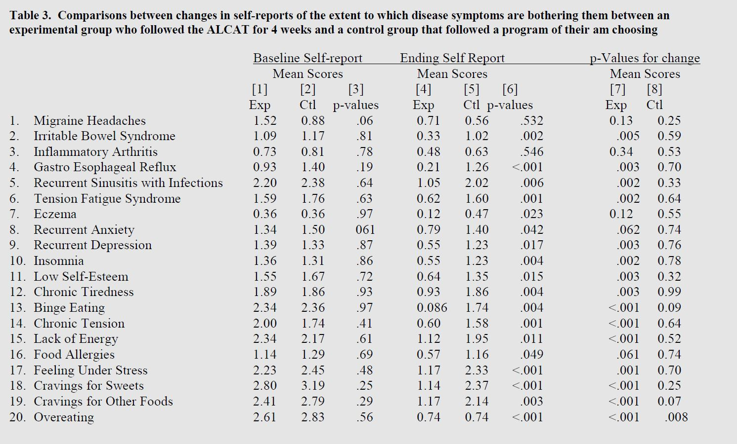 table of comparisons between changes in self-reports of the extent to which disease symptoms are bothering patients between an experimental group following the Alcat Test diet and a control group that followed another diet of choice