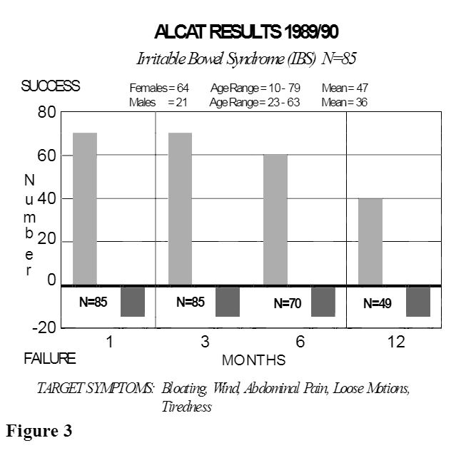 bar graph of Alcat Test results of those with IBS