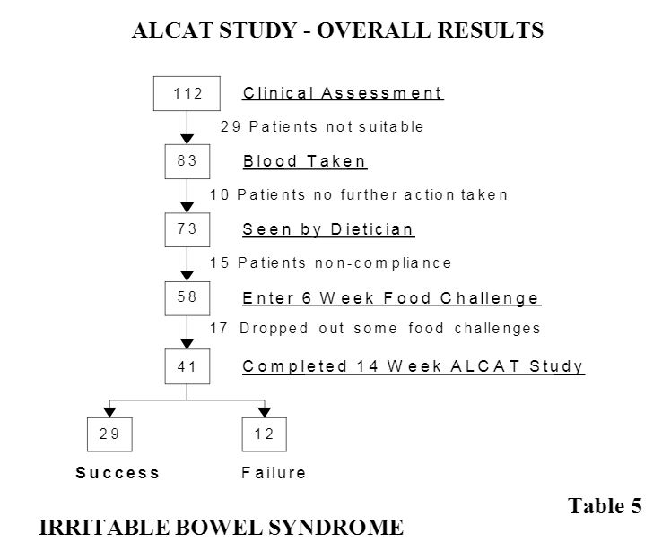 Alcat Test study overall results
