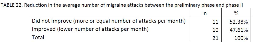 21 migraine patients charted by reduction in the average number of migraine attacks between the preliminary phase and phase II