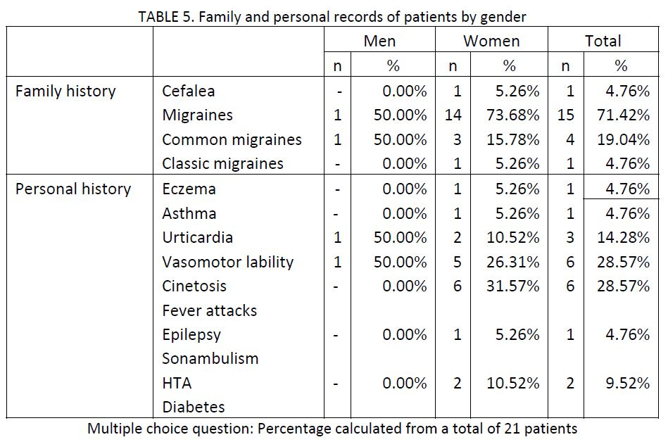 sample of 21 migraine patients charted by family and personal records of patients by gender