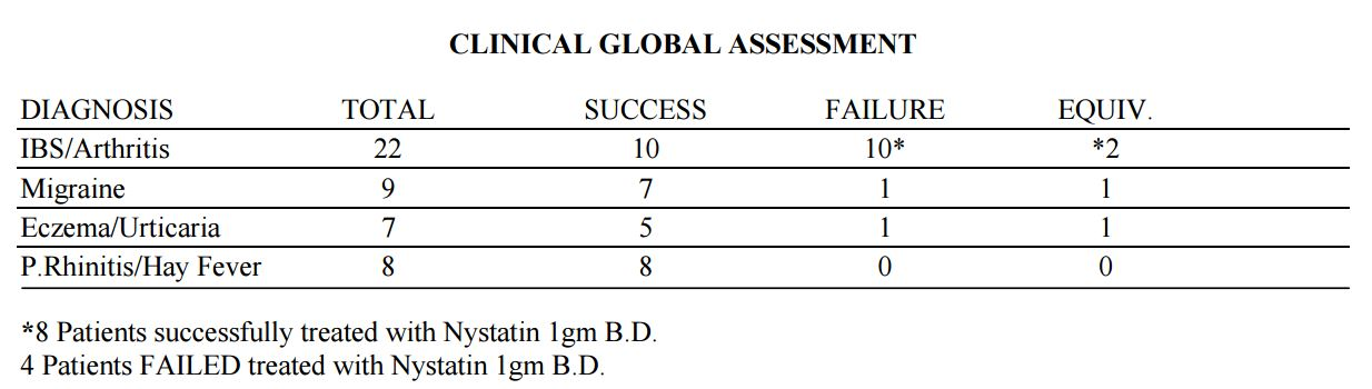 chart of the clinical global assessment