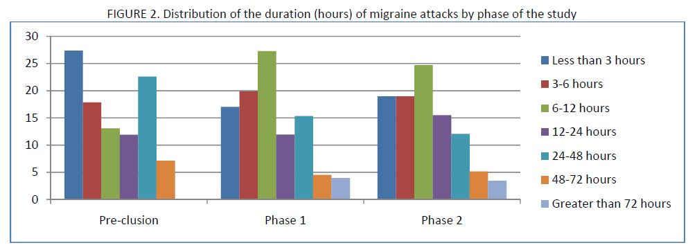 21 migraine patients charted in a bar graph by distribution of the duration (in hours) of migraine attack by phase of the study
