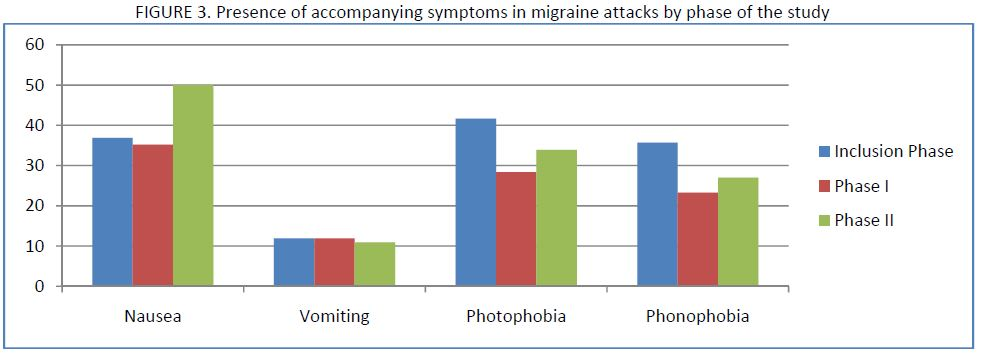 21 migraine patients charted in a bar graph by presence of accompanying symptoms in migraine attacks by phase of the study