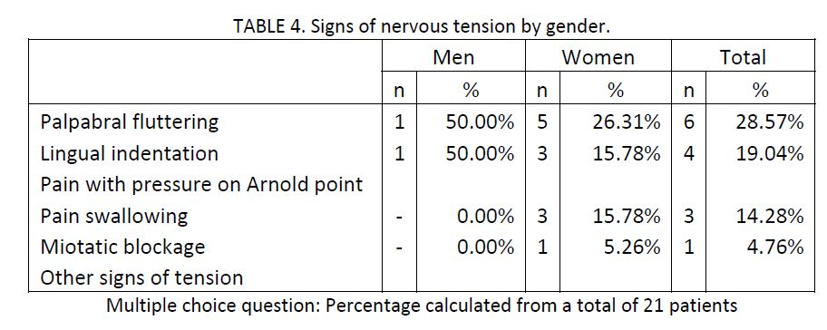 sample of 21 migraine patients charted by signs of nervous tension by gender