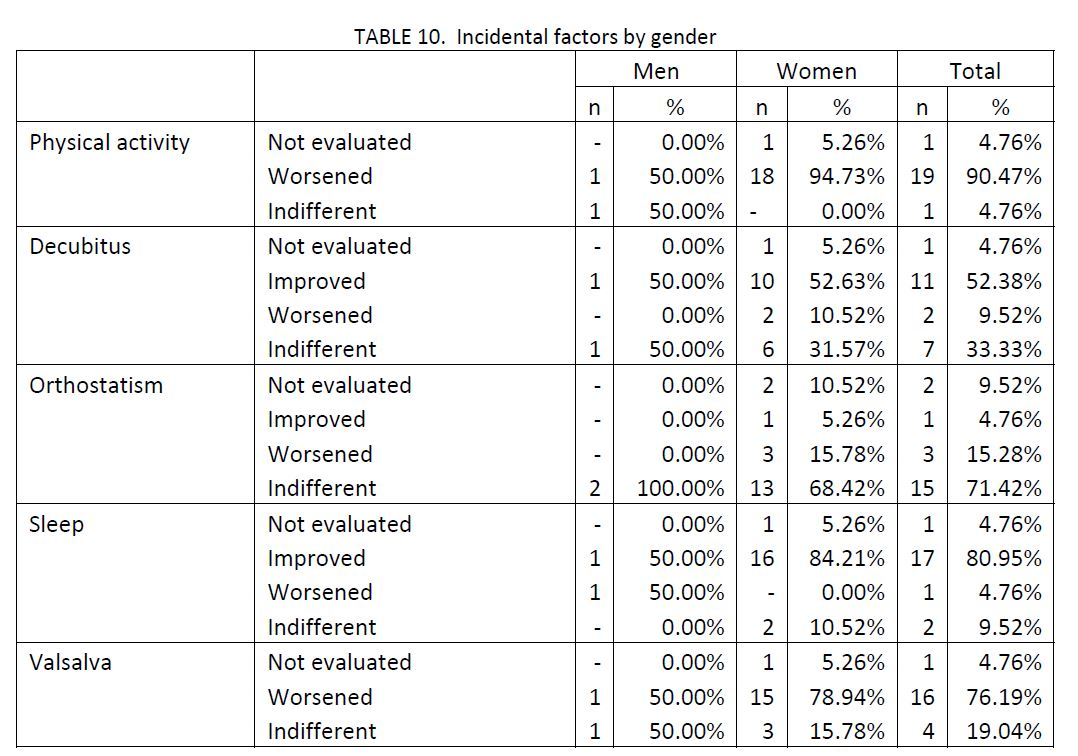 sample of 21 migraine patients charted by incidental factors by gender