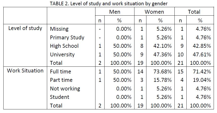 sample of 21 migraine patients charted by level of study and work situation by gender