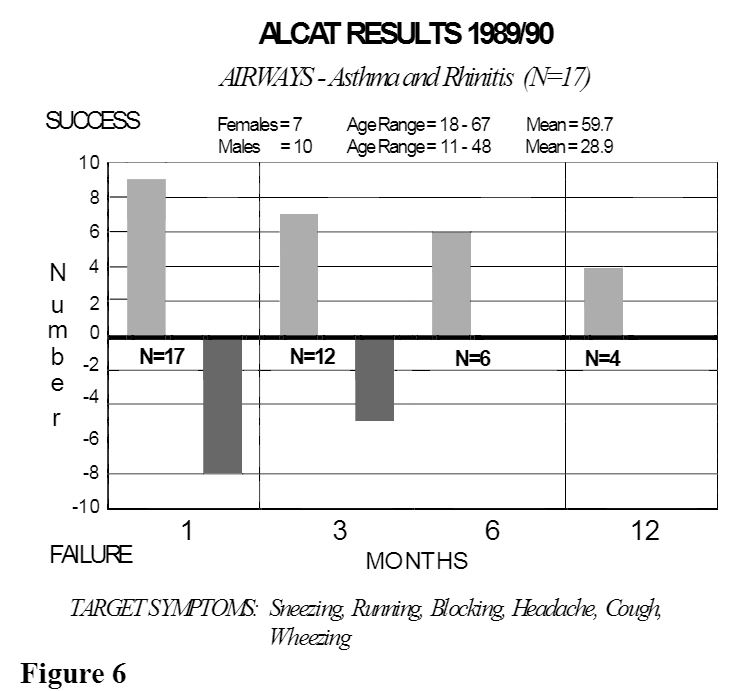 bar graph of Alcat Test results of those with airways diseases