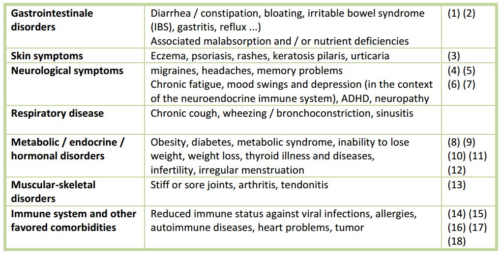 Examples of diseases that are associated with food sensitivity and activated innate immunity and inflammation,