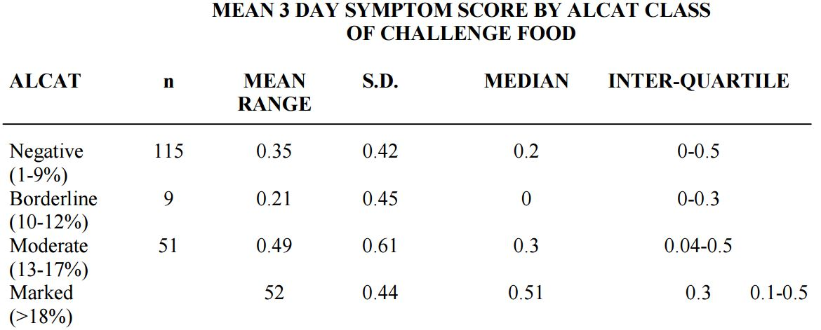 chart of the mean 3 day symptom score by Alcat Test class of challenge food