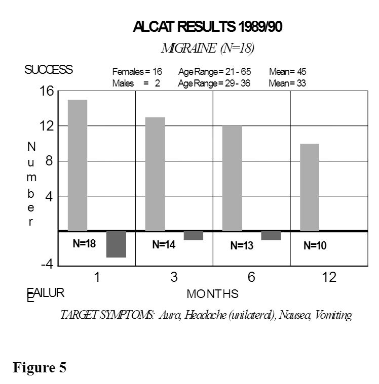 bar graph of Alcat Test results of those with migraines