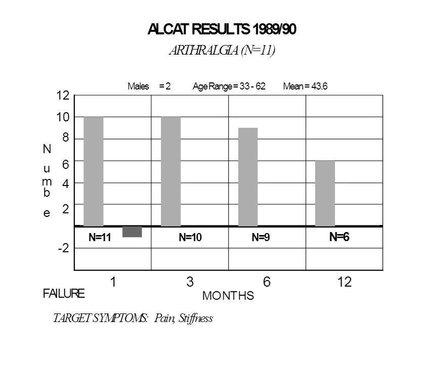 bar graph of Alcat Test results of those with arthralgia