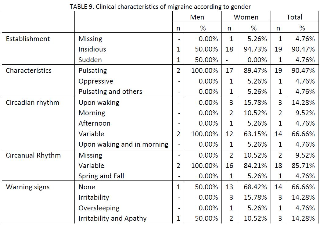 sample of 21 migraine patients charted clinical characteristics of migraine according to gender