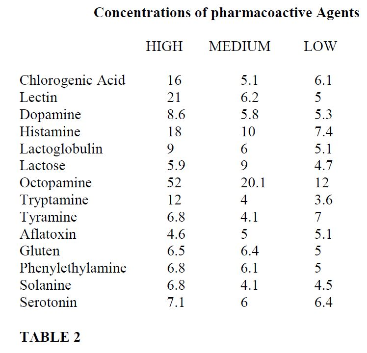 table of concentrations of pharmacoactive agents