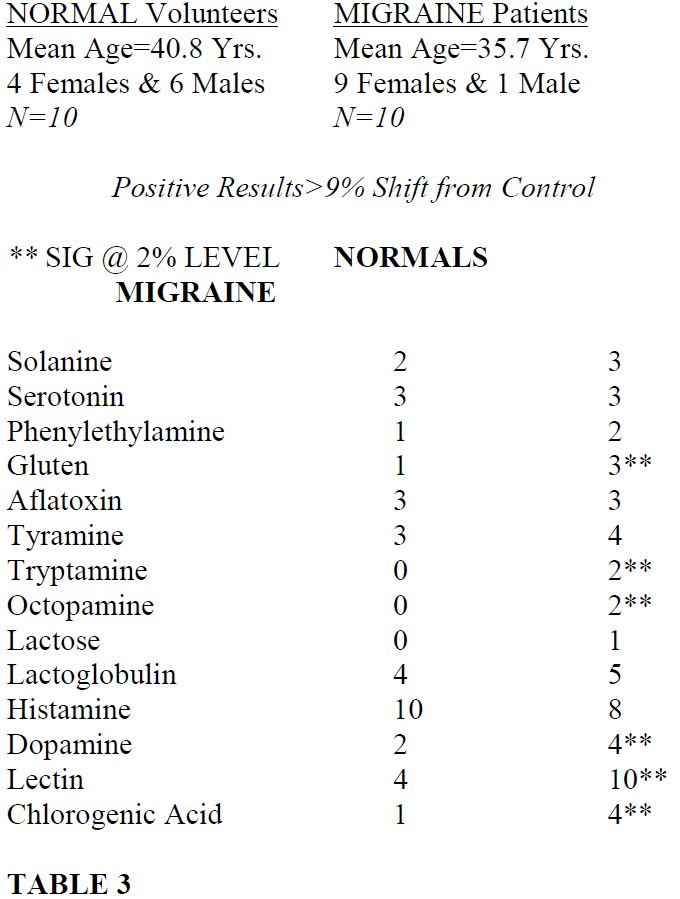table of the effect of pharmacoactive on the Alcat Test