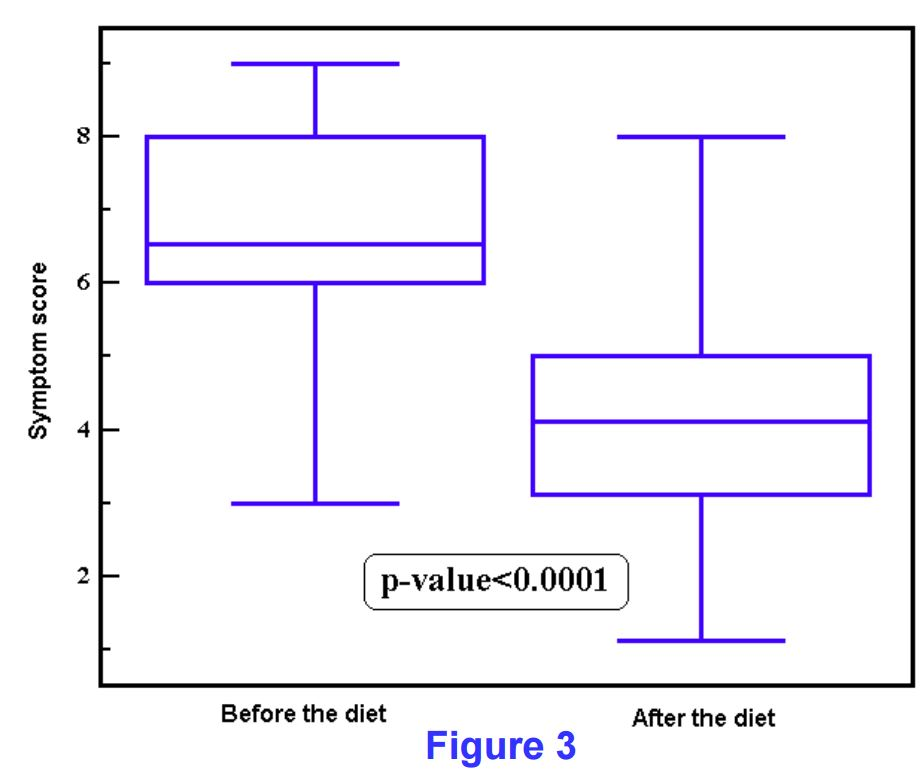 box plot of patients with GI symptoms testing their symptom score before and after the Alcat Test rotation diet