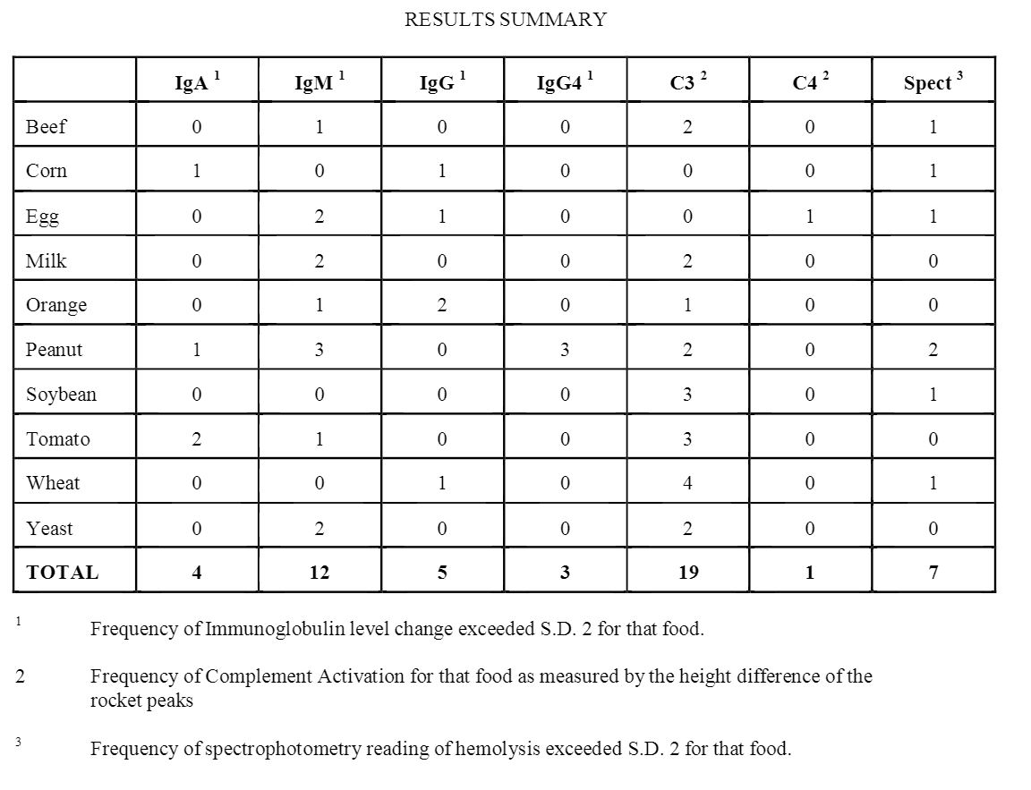 table of the results summary of the study