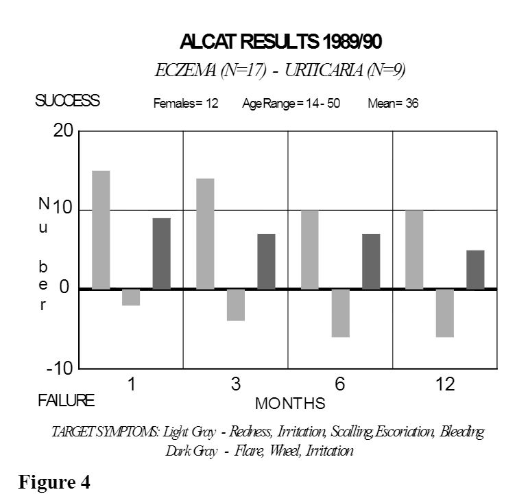 bar graph of Alcat Test results of those with eczema and urticaria