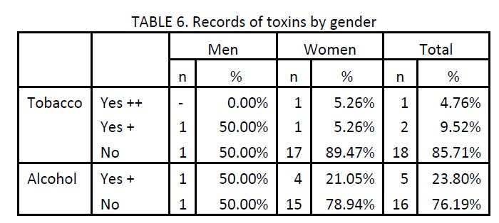 sample of 21 migraine patients charted by records of toxins by gender