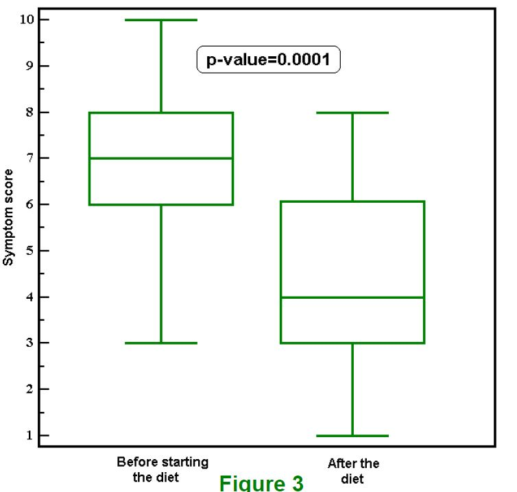 Box plot of symptoms in test subjects before and after the Alcat Test rotation nutritional plan