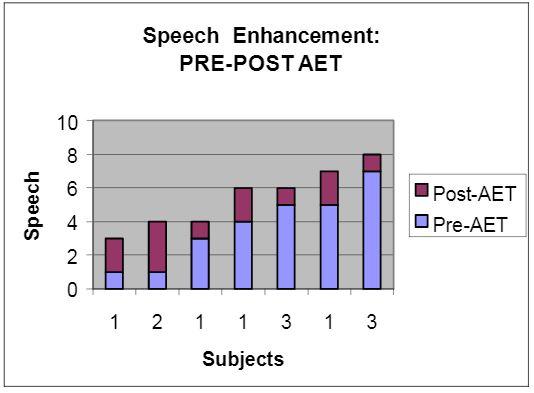 bar graph of speech enhancement before and after AET