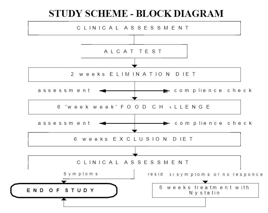 Block diagram of study design