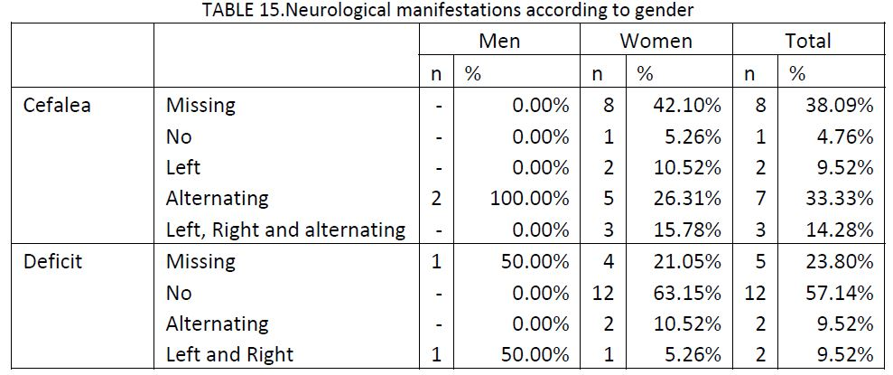21 migraine patients charted by neurological manifestations according to gender