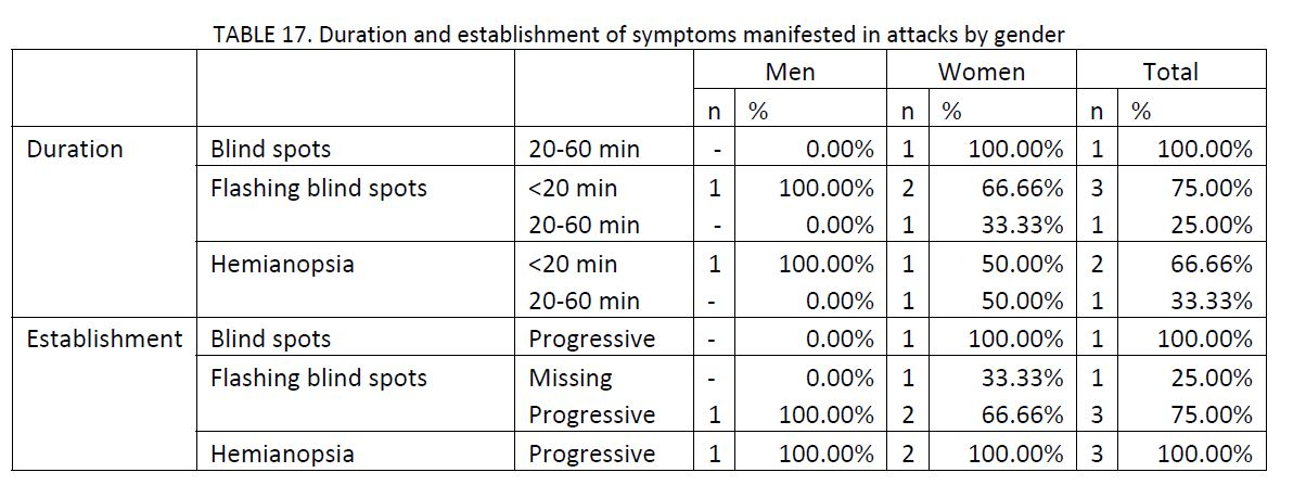 21 migraine patients charted by duration of establishment of symptoms manifested in attacks by gender