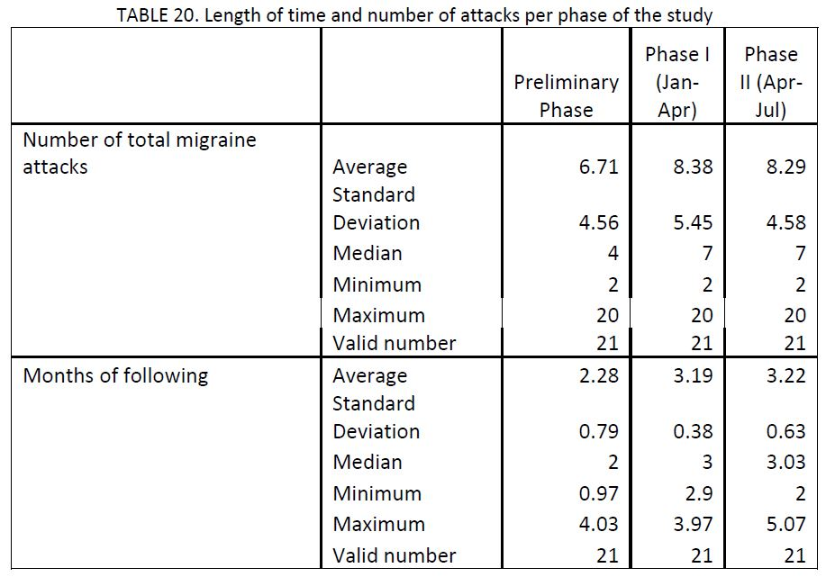 21 migraine patients charted by length of time and number of attacks per phase of the study