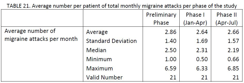21 migraine patients charted by average number per patient of total monthly migraine attacks per phase of the study