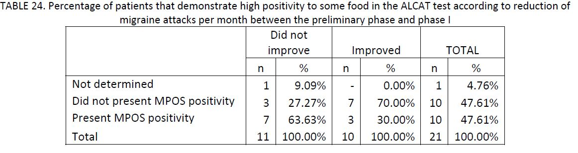 21 migraine patients charted by percentage of patients that demonstrate high positivity to some food in the Alcat Test according to reduction of migraine attacks per month between the preliminary phase and phase I