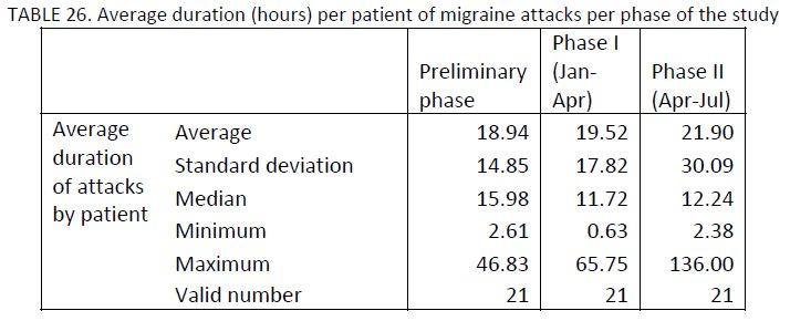 21 migraine patients charted by average duration (in hours) per patient of migraine attacks per phase of the study