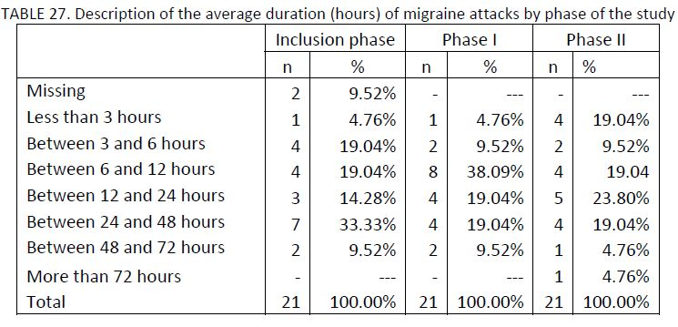 21 migraine patients charted by description of the average duration (in hours) of migraine attacks by phase of the study
