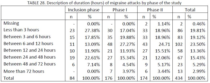 21 migraine patients charted by description of duration (in hours) of migraine attacks by phase of the study