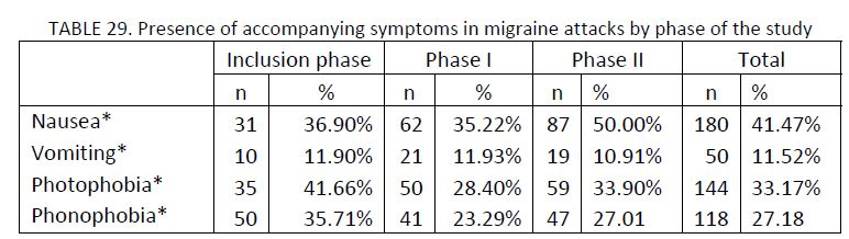 21 migraine patients charted by presence of accompanying symptoms in migraine attacks by phase of the study