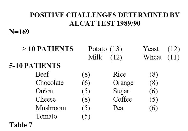 table of the most common food sensitivities in the patients of the study