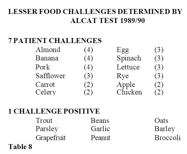 table of unusual food sensitivities of the patients in the study