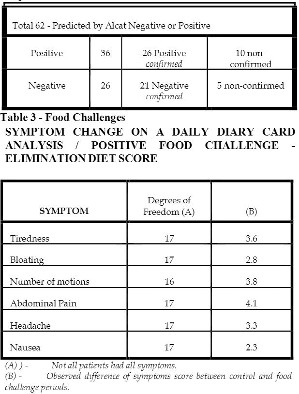 table of food challenges and symptom changes on a daily diary card analysis
