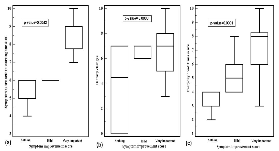 box plot of patients with GI symptoms and their symptom level before and after the Alcat Test elimination diet