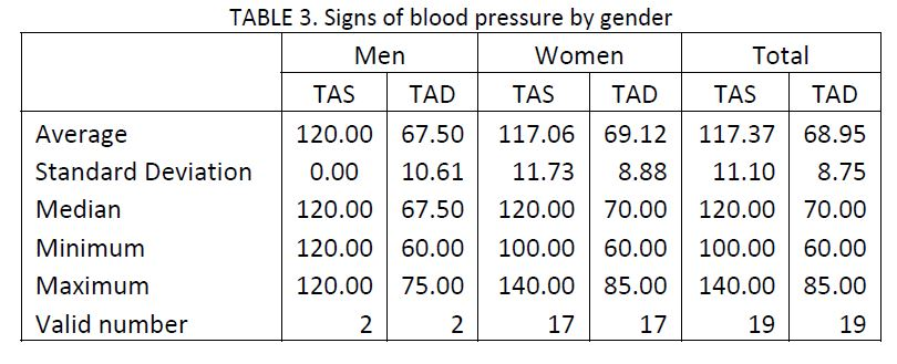 sample of 21 migraine patients charted by signs of blood pressure by gender