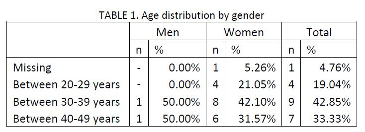 sample of 21 migraine patients charted by age distribution by gender
