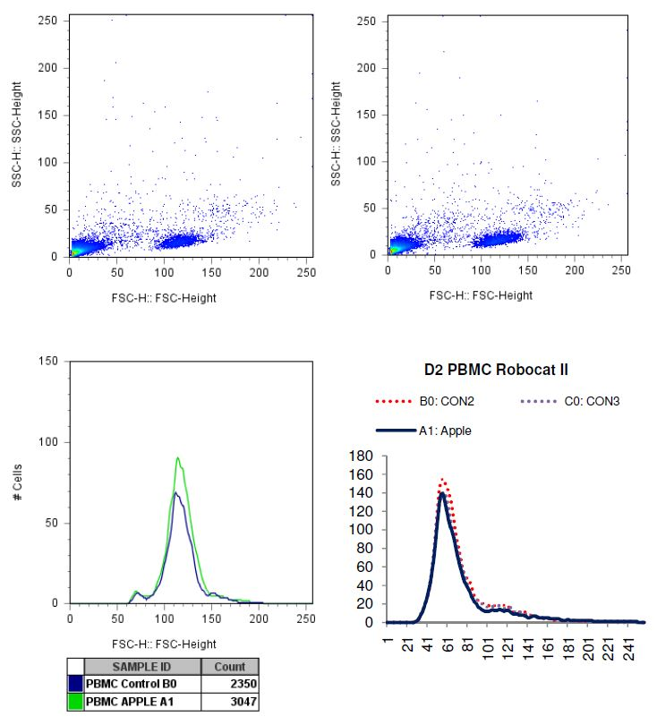 Charted results of donor 2 peripheral blood mononuclear cells (PBMC) when exposed to apple