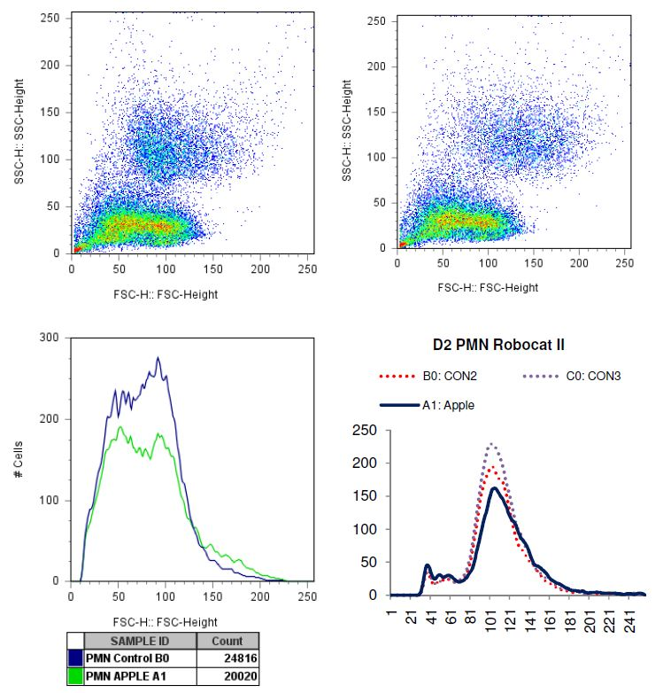 Charted results of donor 2 polymorphonuclear (PMN) cells when exposed to apple
